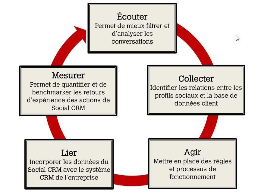 Schéma de la maturité de l'entreprise en social CRM