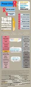 Infographie classement de blogs