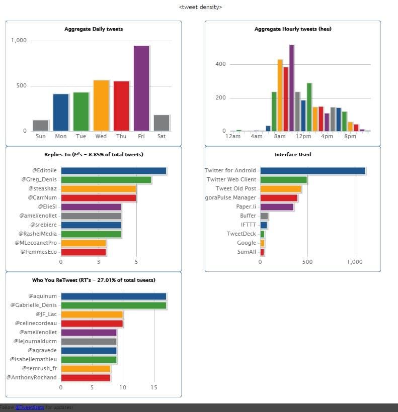 Capture écran de Tweet Stat avec différents graphiques