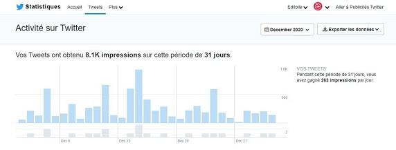 L'onglet Tweet du tableau de bord Twitter Analytics du compte Editoile