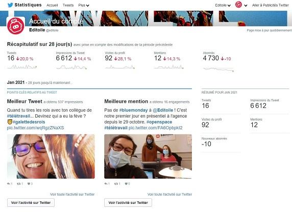 Capture écran des analytics du compte Twitter d'Editoile