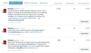 Vue sur l'analyse des meilleurs tweets du compte Editoile de mai 2018