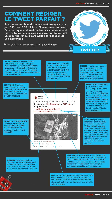 Infographie comment rédiger le tweet parfait
