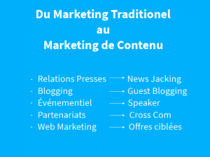 Du marketing traditionnel au marketing de contenu