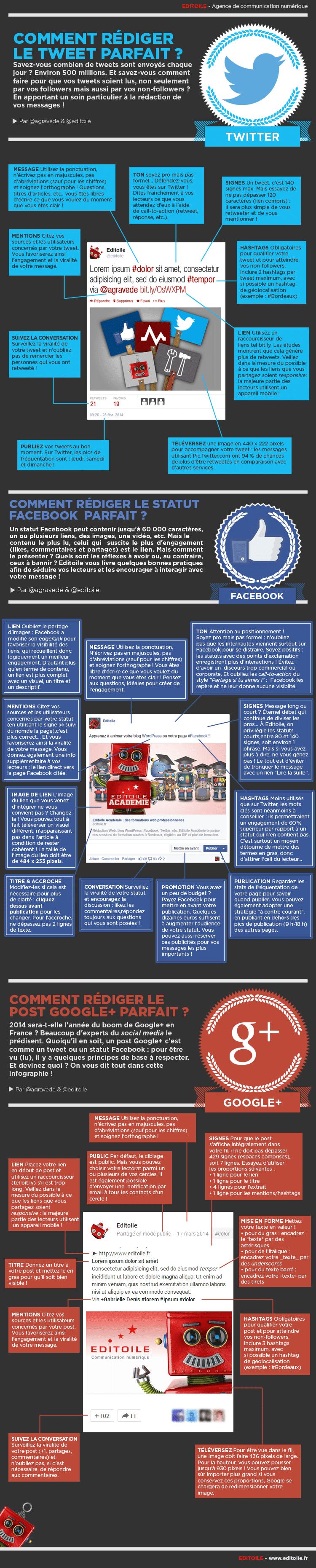 Les 3 infographies Rédiger un post parfait Twitter, Facebook et Google+ en 1 seule infographie