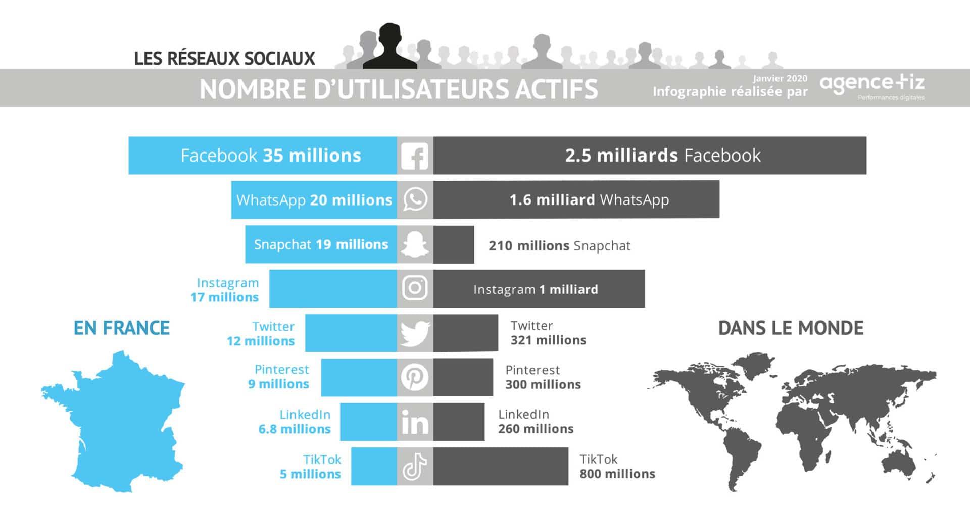 Infographie nombre d'utilisateurs des réseaux sociaux en France et dans le monde