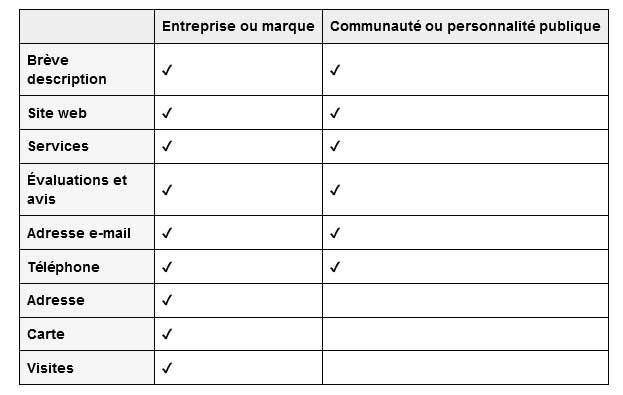tableau fonctionnalités par catégorie de page Facebook.