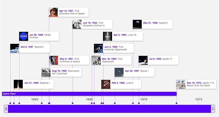Exemple d'une timeline créée avec TimeToast