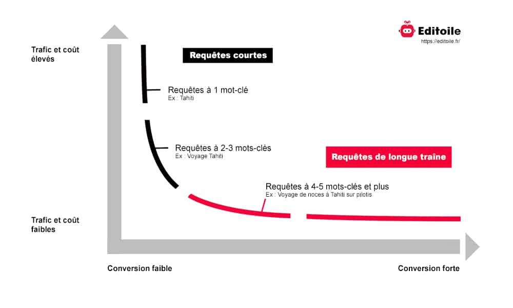 Schéma de l'effet de longue traîne montrant le rapport entre trafic et conversion en fonction de la longueur des mots-clés