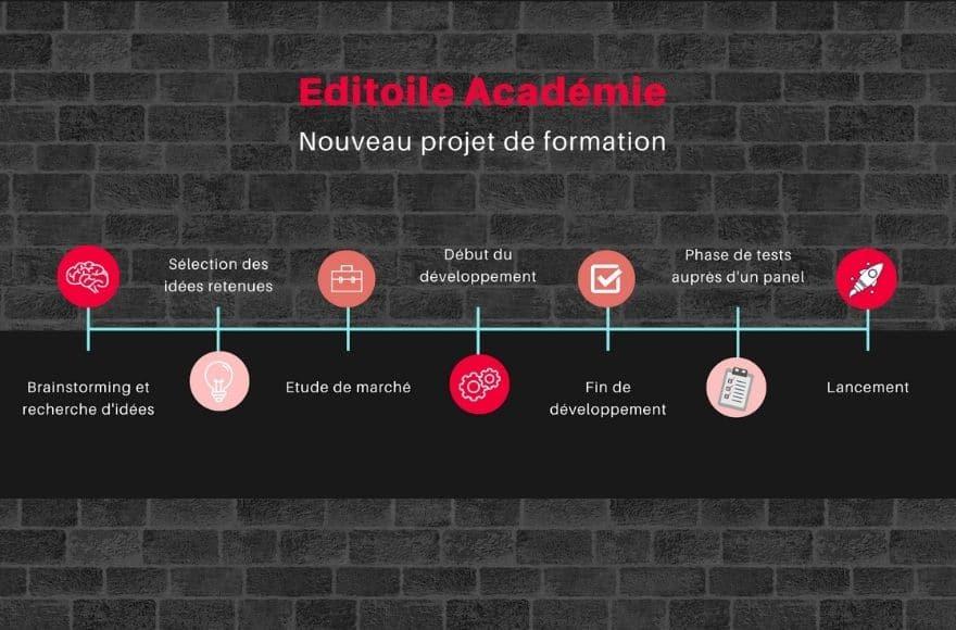 Exemple de timeline simple pour un projet de formation